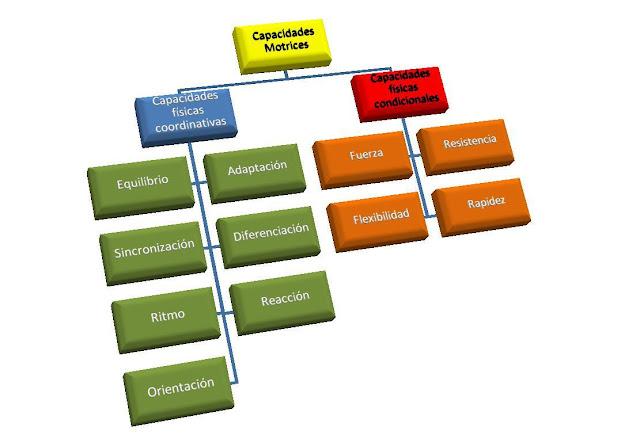 Elementos de la condicion fisica wikipedia